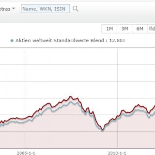 Aktienfonds Welt (Morningstar)