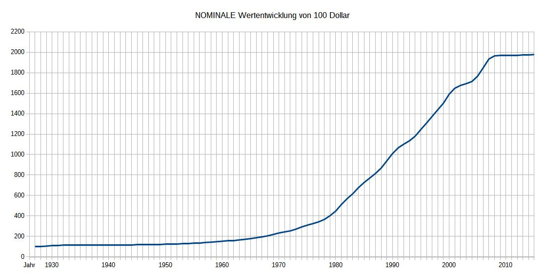Nominale Wertentwicklung 100 Dollar