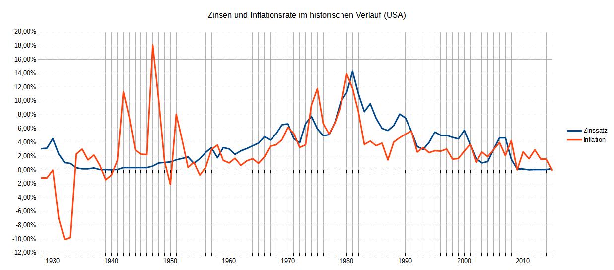 Zinsen und Inflation historisch