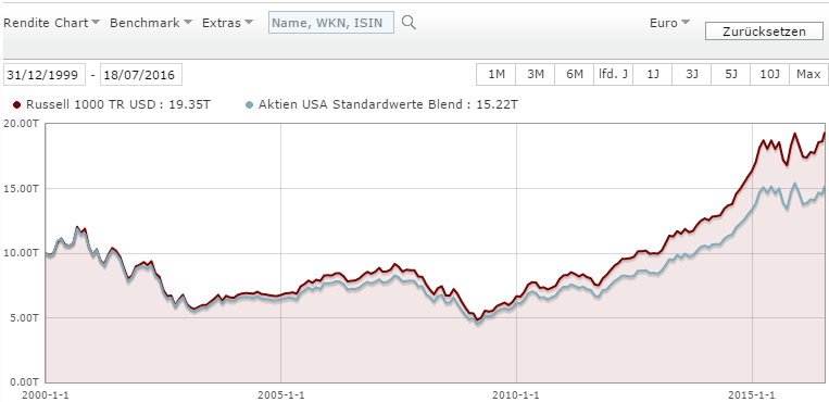 Aktienfonds USA (Morningstar)