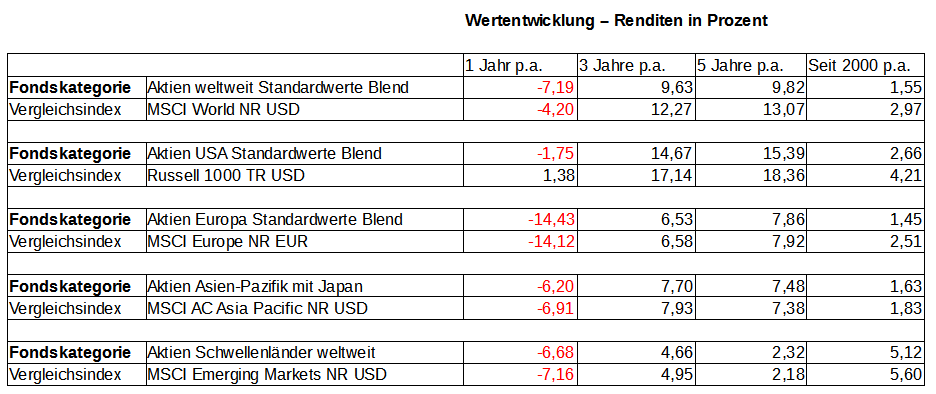 Aktienfonds Vergleich Tabelle