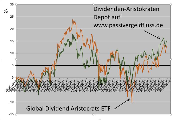 Kursvergleich des Dividenden-Aristokraten Depots auf Passiver Geldfluss und SPDR Global Dividend Aristocrats ETF