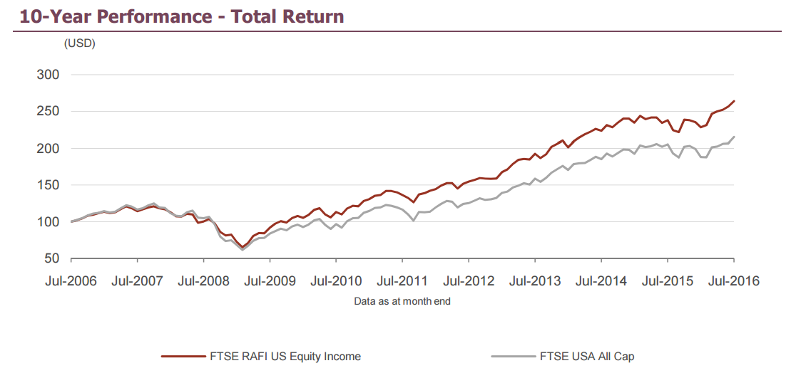 "Grafik ""FTSE RAFI US Equity Income Index"""