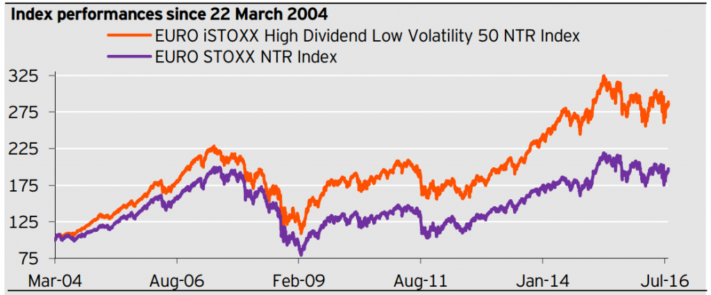 Powershares EURO STOXX High Dividend Low Volatility Index