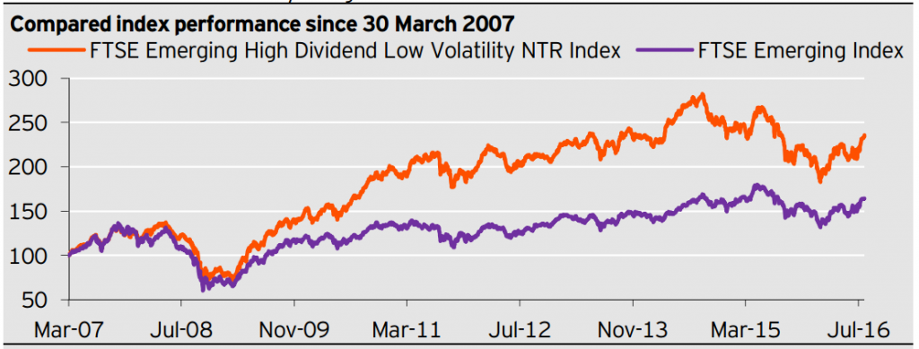 Powershares FTSE Emerging Markets High Dividend Low Volatility Index