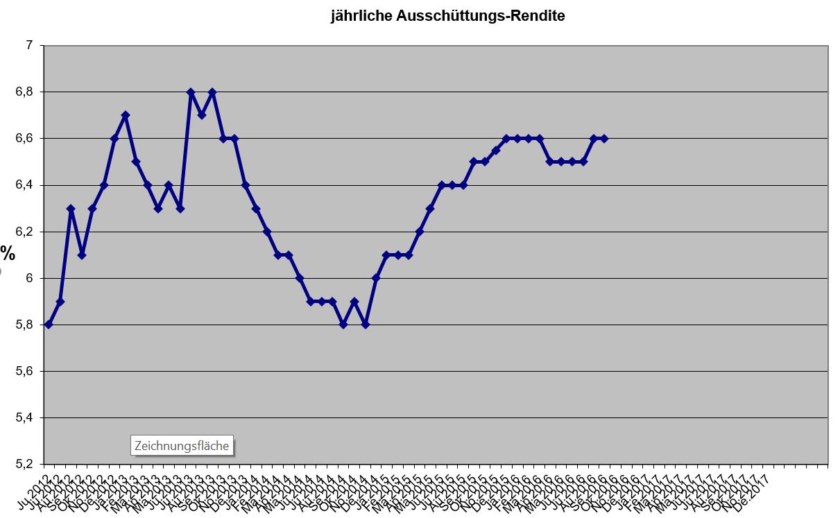 Ausschüttungsrendite (der vorangegangenen 12 Monatszeiträume) des Ertrags-Depots seit 2012.