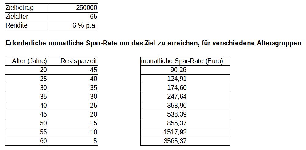 Erforderliche Sparraten - Tabelle
