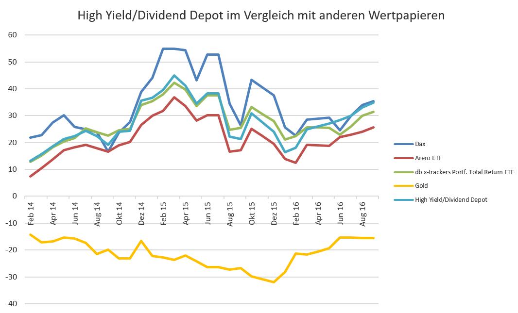 Ertrags-Depot im Vergleich zu anderen Wertpapieren