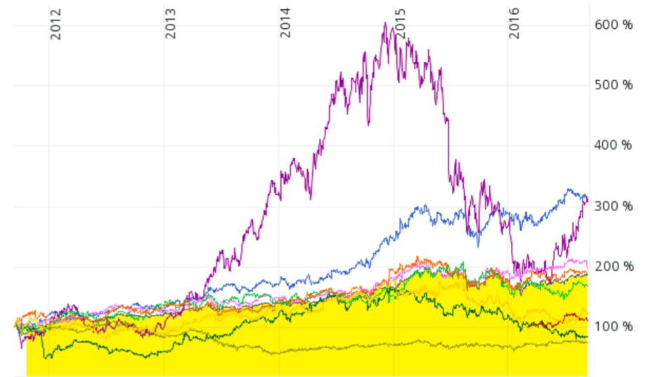 Kursentwicklung von neun Aktien, die nach der quantitativen Analyse der Profitablen Unternehmen im September 2015 null Punkte erzielt haben. Als Vergleich der MSCI ACWI.