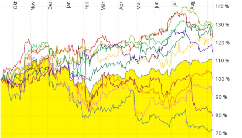 Kursentwicklung von neun Aktien, die nach der quantitativen Analyse der Profitablen Unternehmen im September 2015 fünf Punkten und mehr erzielt haben. Als Vergleich der MSCI ACWI.