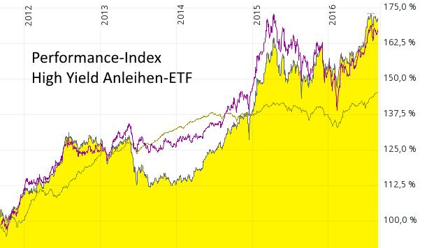 Performance-Indizes von iShares JPMorgan $ Emerging Markets Bond Fund (schwarze Kurve), iShares Markit IBoxx Euro High Yield (beige Kurve), iShares Markit iBoxx $ High Yield Capped Bond (violette Kurve) von August 2011 bis August 2016