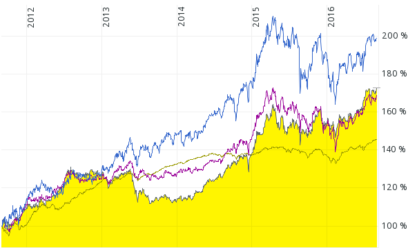 Performance-Indizes von iShares JPMorgan $ Emerging Markets Bond Fund (schwarze Kurve), iShares Markit IBoxx Euro High Yield (beige Kurve), iShares Markit iBoxx $ High Yield Capped Bond (violette Kurve) und Aktien-Index MSCI ACWI von August 2011 bis August 2016