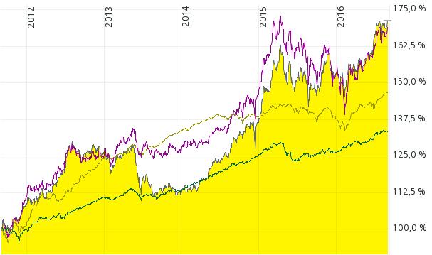 Performance-Indizes von iShares JPMorgan $ Emerging Markets Bond Fund (schwarze Kurve), iShares Markit IBoxx Euro High Yield (beige Kurve), iShares Markit iBoxx $ High Yield Capped Bond (violette Kurve) und Euro Aggregate Bond (dunkelgrüne Kurve) von August 2011 bis August 2016