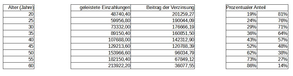 Verhältnis Einzahlungen Verzinsung - Tabelle