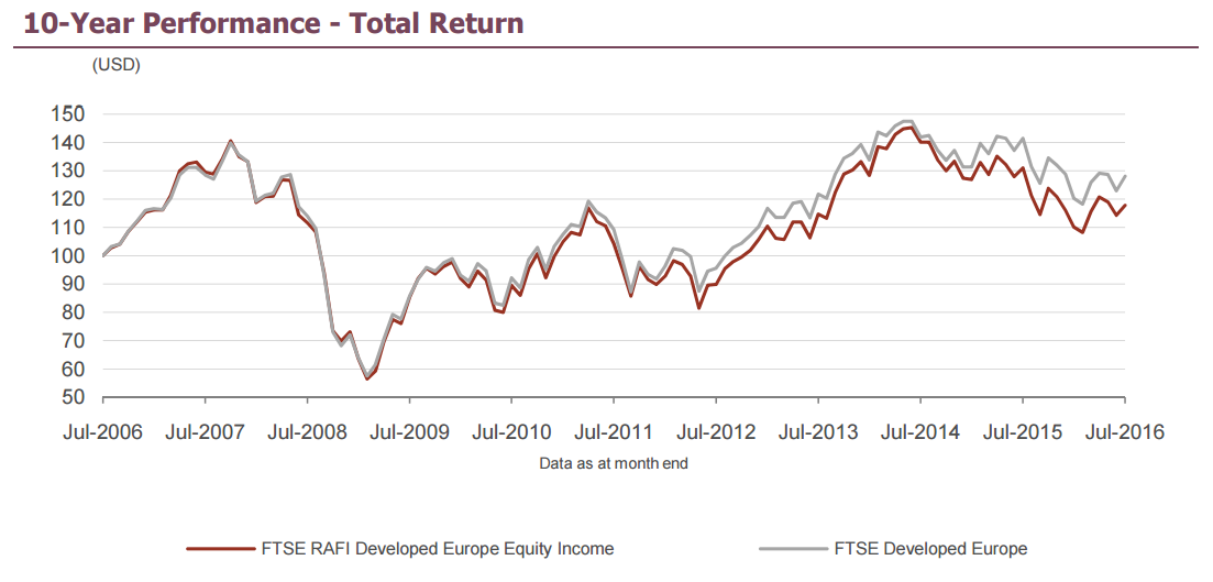 "Grafik ""FTSE RAFI Developed Europe Equity Income Index"""