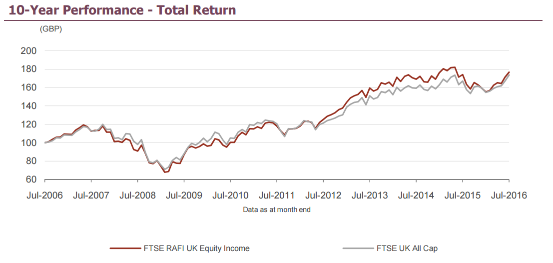 "Grafik ""FTSE RAFI UK Equity Income Index"""