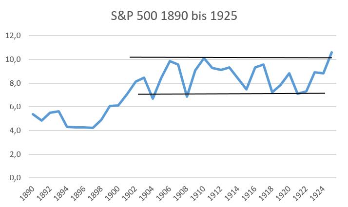 S&P 500 von 1890 bis 1925