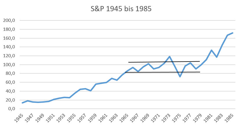 Der S&P 500 von 1945 bis 1980