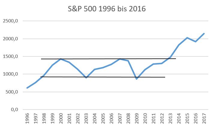 Der S&P 500 von 1996 bis 2016
