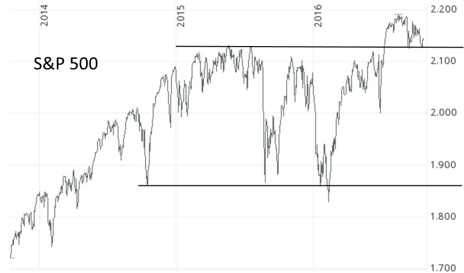S&P 500 von 2013 bis 2016