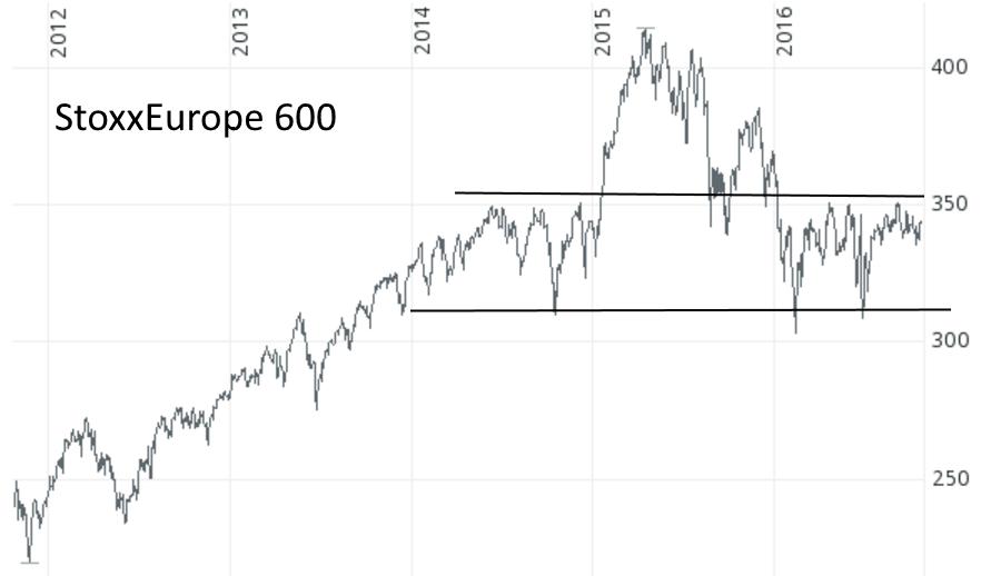 StoxxEurope 600 von 2012 bis 2016