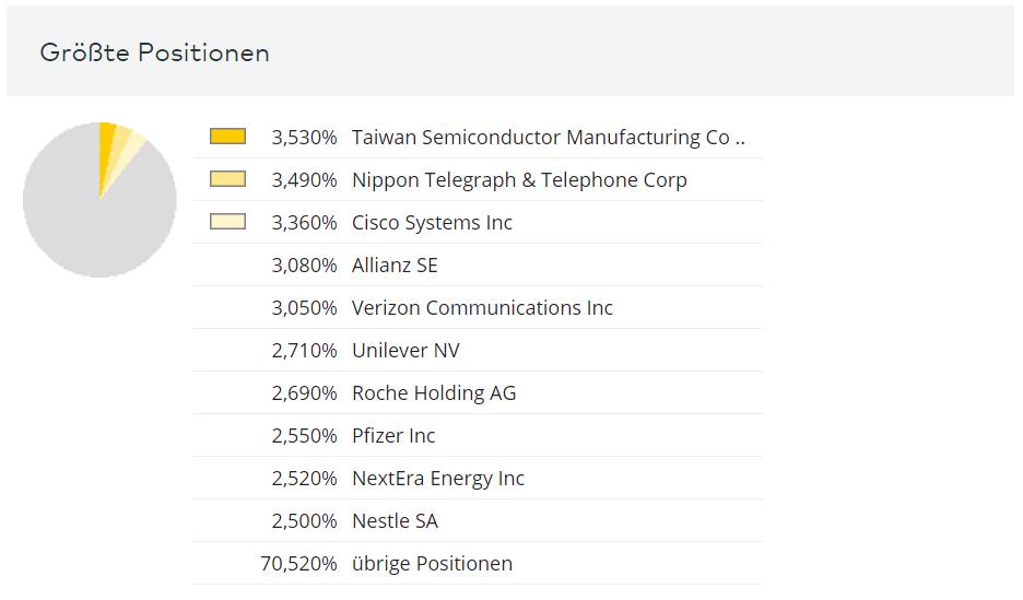 Von Fonds und ETFs sind die Top 10 - Positionen im Portfolio für jedermann einsehbar. Hier Beispiel des DWS Top Dividende (Quelle: comdirect.de)