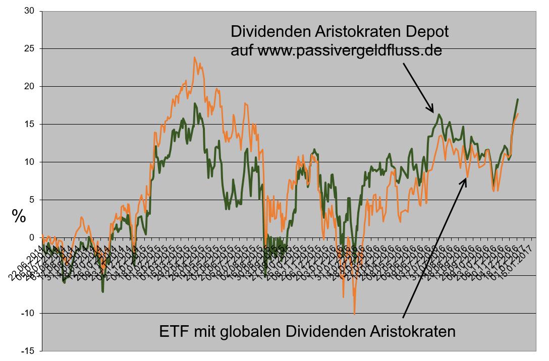 Dividenden Aristokratenn Depot und ETF mit globalen Dividenden Aristokraten