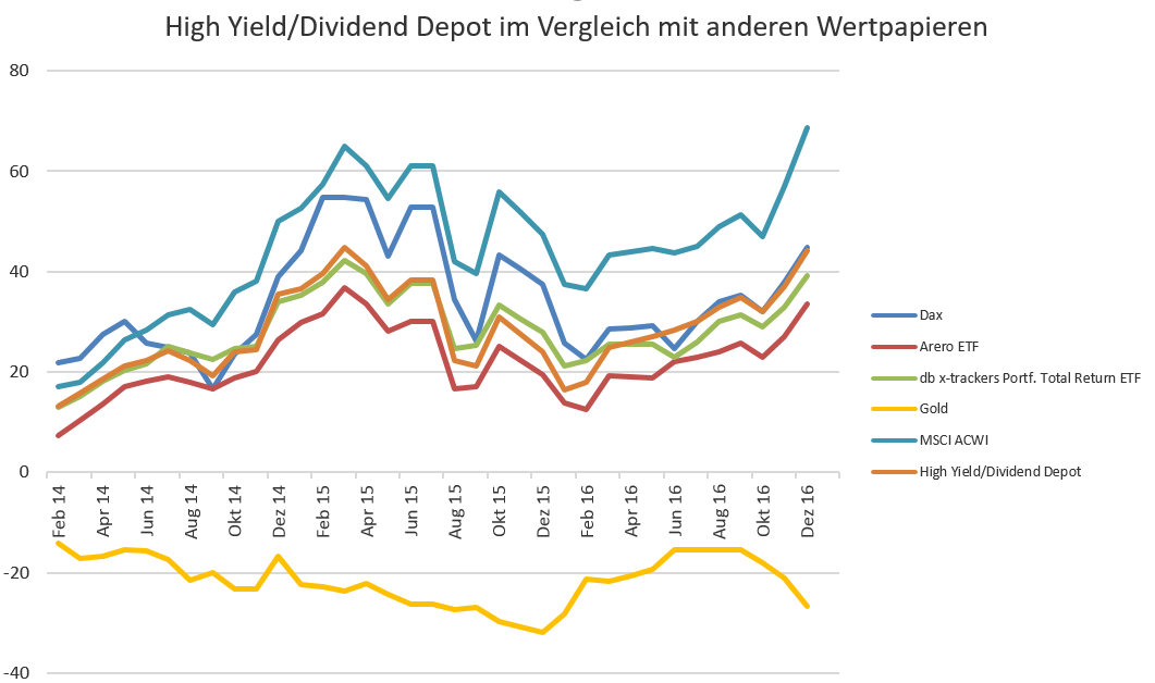 highyield-depot_vergleich_122016