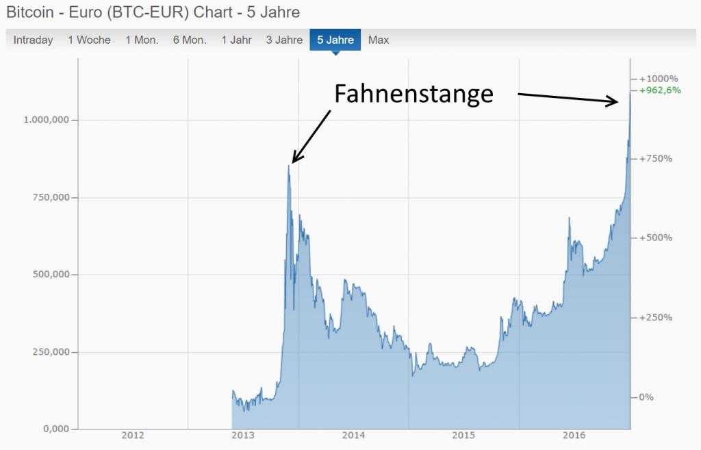 Der Chart des Bitcoin sieht nach dem steilen Anstieg wieder aus wie eine Fahnenstange.