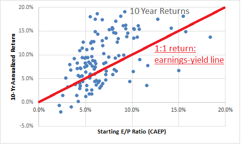10Yr-EP-Return-Yield-Line