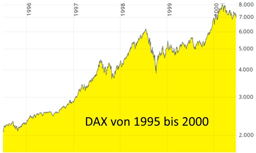 DAX_1995_2000
