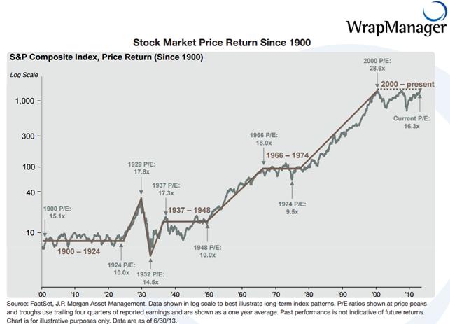 Langfrist-Chart des S&P 500