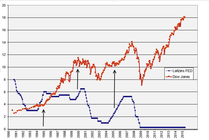 Entwicklung des Dow Jones Industrial Average bei Leitzinserhöhungen in den USA seit 1990