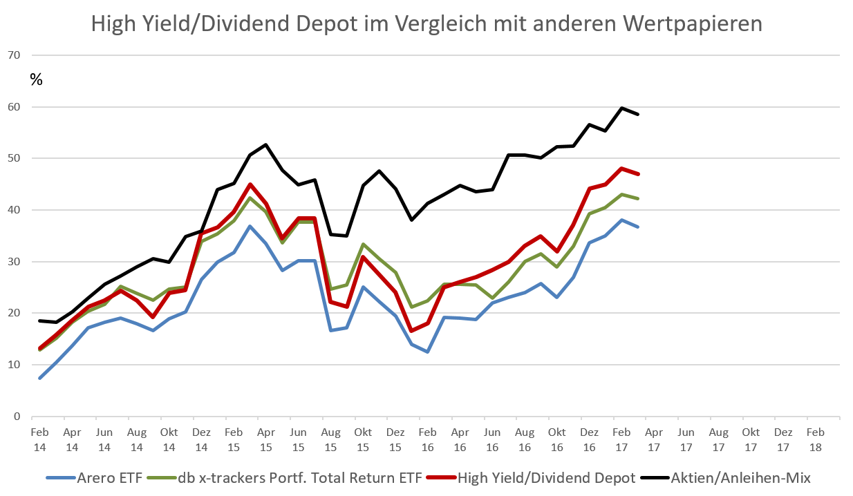 Gesamt-Performance des High Yield Depots im Vergleich zu anderen Anlageklassen.