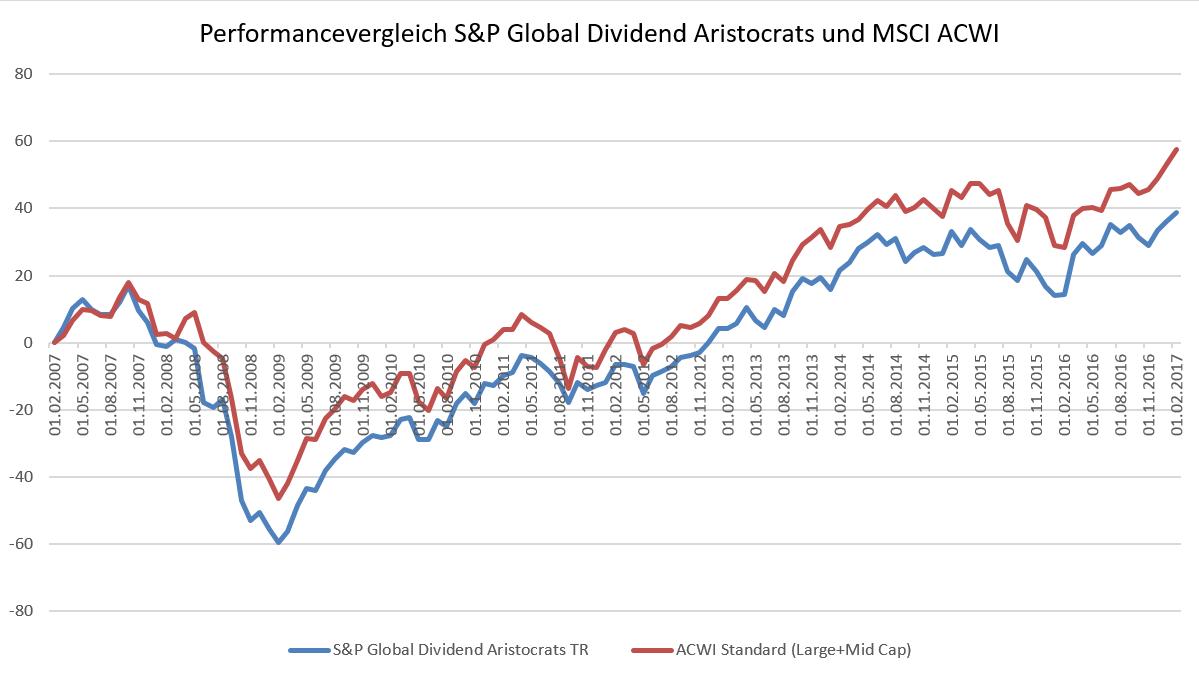 Vergleich des S&P Global Aristocrats Index, also mit Dividenden-Aristokraten aus aller Welt, und dem Welt-Aktien-Index MSCI ACWI, der auch Wachstumsunternehmen der modernen Zeit mit im Index enthalten hat.