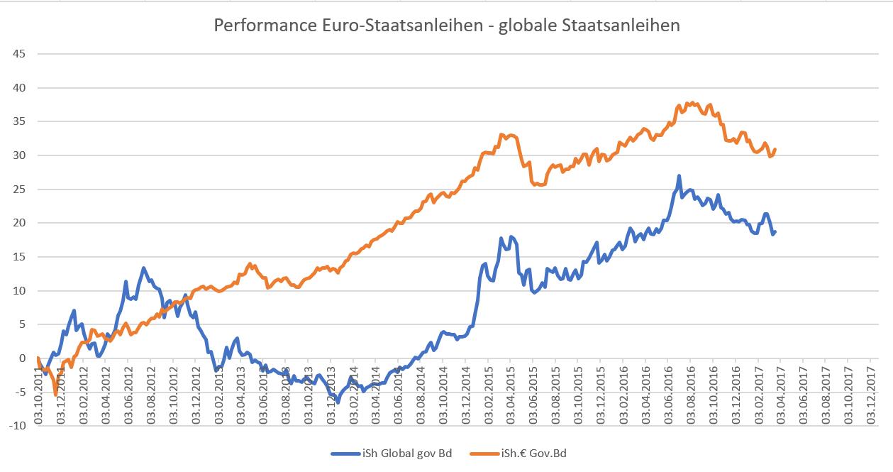 Performance Staatsanleihen Eurozone und globale Staatsanleihen