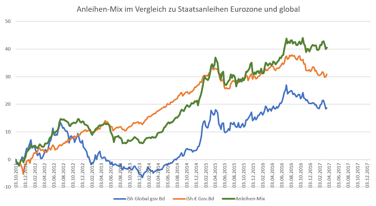 Performance Staatsanleihen Eurozone, globale Staatsanleihen und Staatsanleihen Schwellenländer.