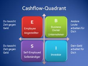 Der Cashflow-Quadrant