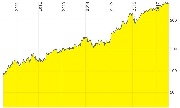 Warum steigt der Kurs von Aktien?