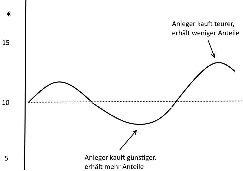 Cost-Average-Effekt - Ein Anleger verhält sich antizyklisch und erwirbt mehr Anteile bei niedrigen Kurswerten und entsprechend weniger Anteile, wenn das Investments teurer ist.