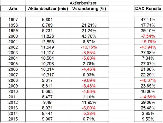 Anzahl der Aktionäre in Deutschland - Tabelle