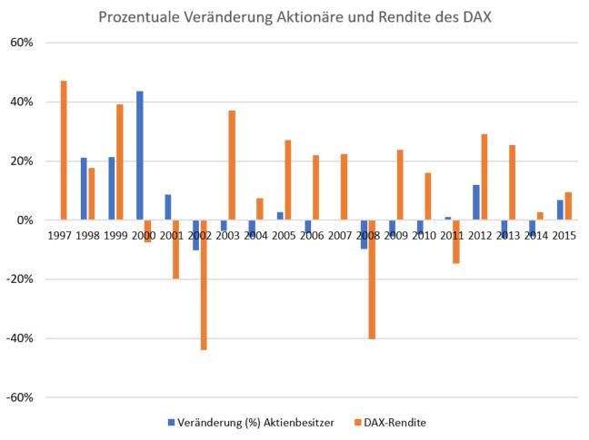 Anzahl der Aktionäre in Deutschland - Grafik