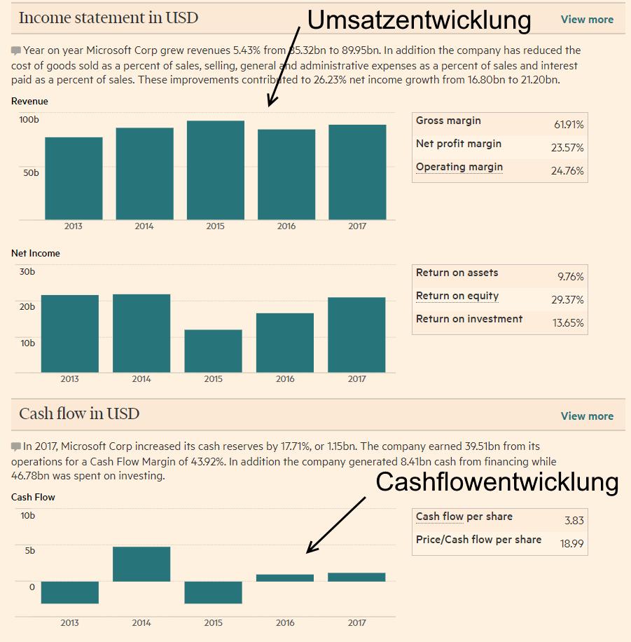 Gemeinsamkeiten von Gewinner-Aktien - Seite von Financial Times