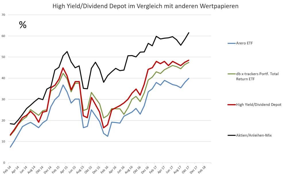 Hohe Rendite mit ETF - Gesamt-Performance des High Yield Depots im Vergleich zu anderen Anlageklassen.