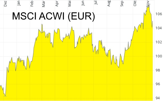 Performance Aktiendepot - MSCI ACWI in Euro