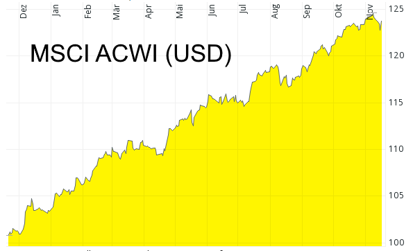 Performance Aktiendepot - MSCI ACWI in US-Dollar