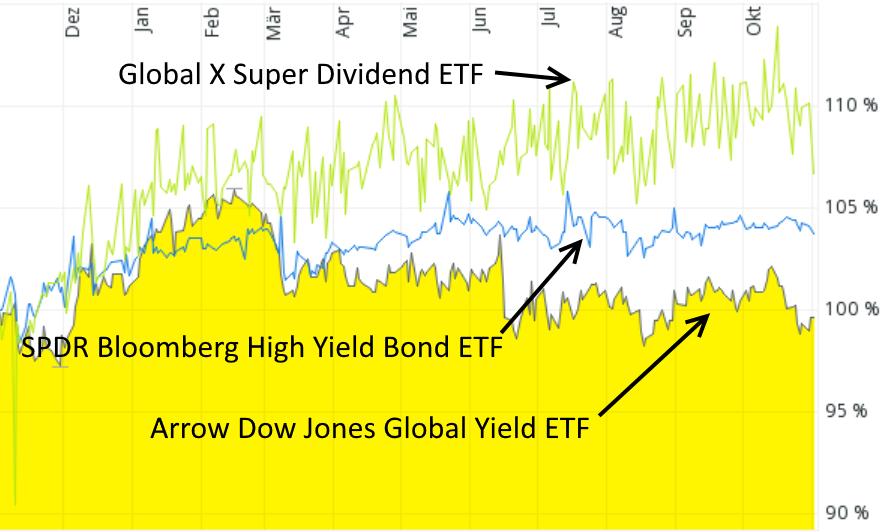 Hohe Rendite mit ETF - Kursentwicklung von drei hochausschüttenden Aktien- und Anleihen-ETFs