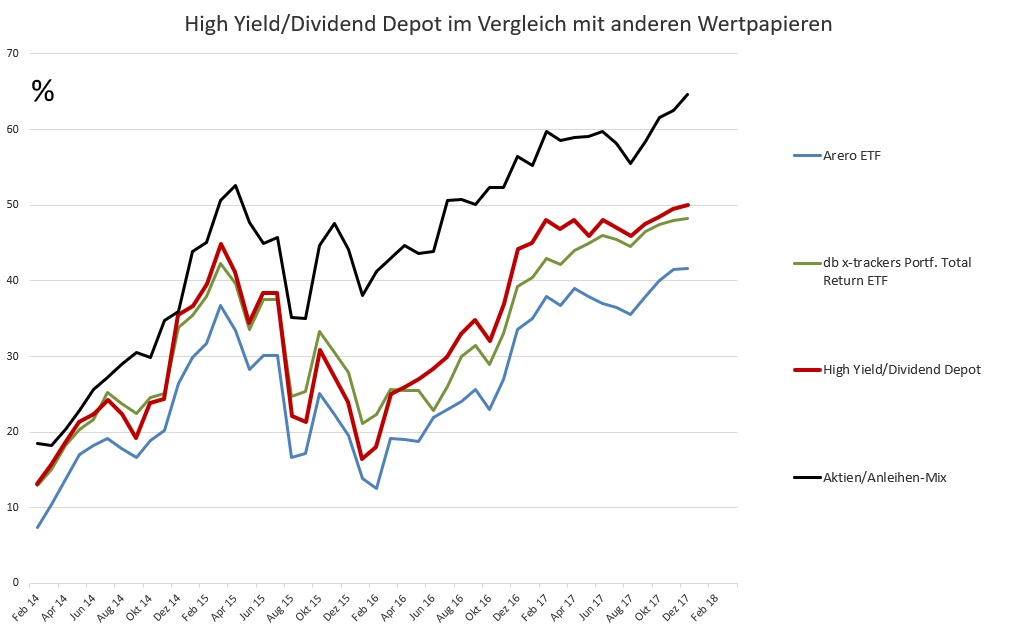 Hohe Dividende mit ETF - Gesamt-Performance des High Yield Depots im Vergleich zu anderen Anlageklassen