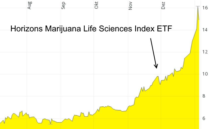 Marihuana-ETF - exotische ETF