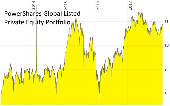 Private Equity ETF - exotische ETF